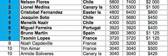 RankingProJunior17